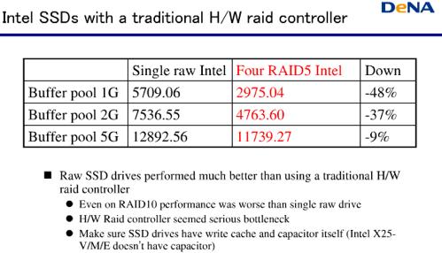 SSD raid
